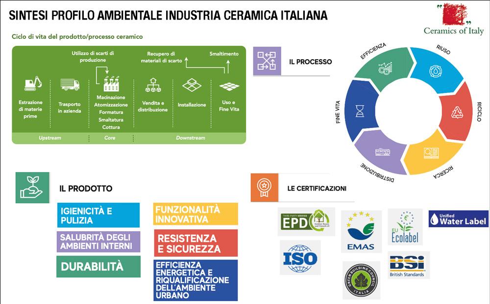 Sintesi profilo sostenibilità ambientale industria ceramica italiana