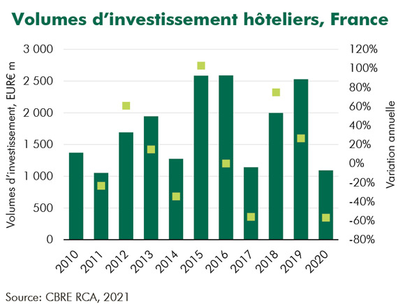volumes d'investissements hôteliers France